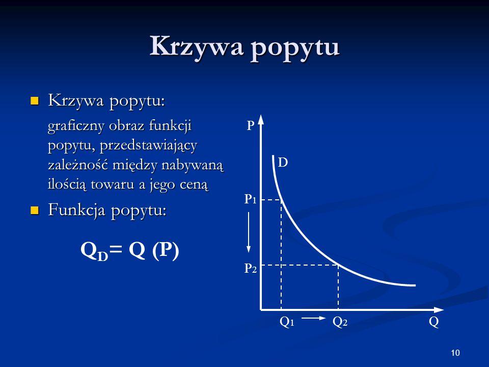 10 Krzywa popytu Krzywa popytu: Krzywa popytu: graficzny obraz funkcji popytu, przedstawiający zależność między nabywaną ilością towaru a jego ceną gr