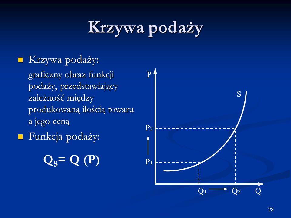 23 Krzywa podaży Krzywa podaży: Krzywa podaży: graficzny obraz funkcji podaży, przedstawiający zależność między produkowaną ilością towaru a jego ceną