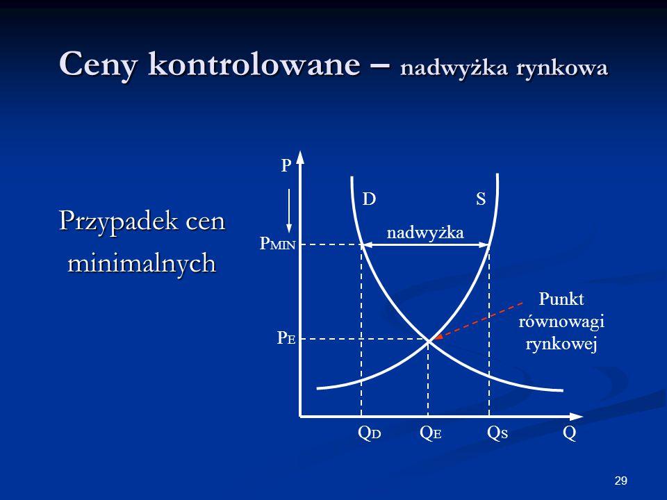 29 Ceny kontrolowane – nadwyżka rynkowa Przypadek cen minimalnych QEQE PEPE P S P MIN D Q nadwyżka Punkt równowagi rynkowej QSQS QDQD