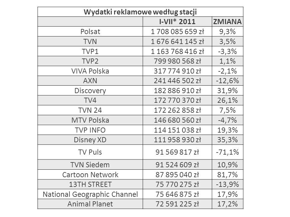 Wydatki reklamowe według stacji I-VII* 2011ZMIANA Polsat1 708 085 659 zł9,3% TVN1 676 641 145 zł3,5% TVP11 163 768 416 zł-3,3% TVP2799 980 568 zł1,1%