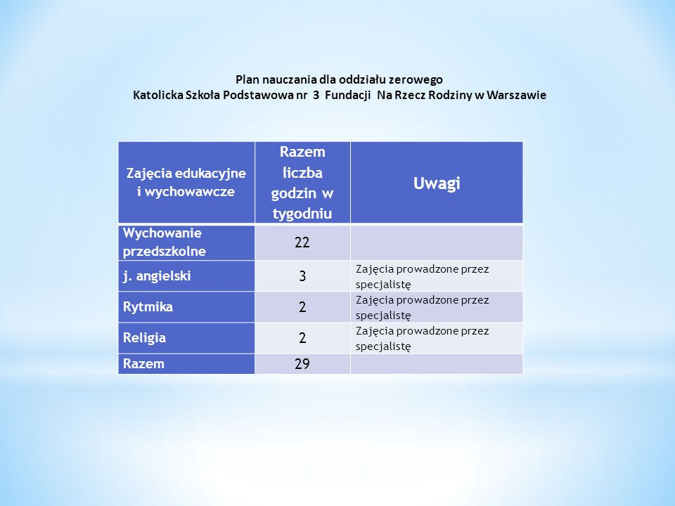 Zajęcia edukacyjne i wychowawcze Razem liczba godzin w tygodniu Uwagi Wychowanie przedszkolne 22 j.