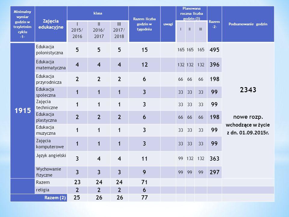 Minimalny wymiar godzin w trzyletnim cyklu -1- Zajęcia edukacyjne klasa Razem liczba godzin w tygodniu uwagi Planowana roczna liczba godzin (3) Razem -2- Podsumowanie godzin I 2014/ 2015 II 2015/ 2016 III 2016/ 2017 I II III 1150 Edukacja polonistyczna 555 15 165 495 1287 Edukacja matematyczna 4 4 412 132 396 Edukacja przyrodnicza 2226 66 198 Edukacja społeczna 1113 33 99 Zajęcia techniczne 1113 33 99 95 Edukacja plastyczna 222 6 66 198 95 Edukacja muzyczna 1113 33 99 95 Zajęcia komputerowe 1113 33 99 190 Język angielski 3 44 11 99132 363 290 Wychowanie fizyczne 3339 99 297 Razem 2324 71 religia 2226 Razem (2) 25 26 77