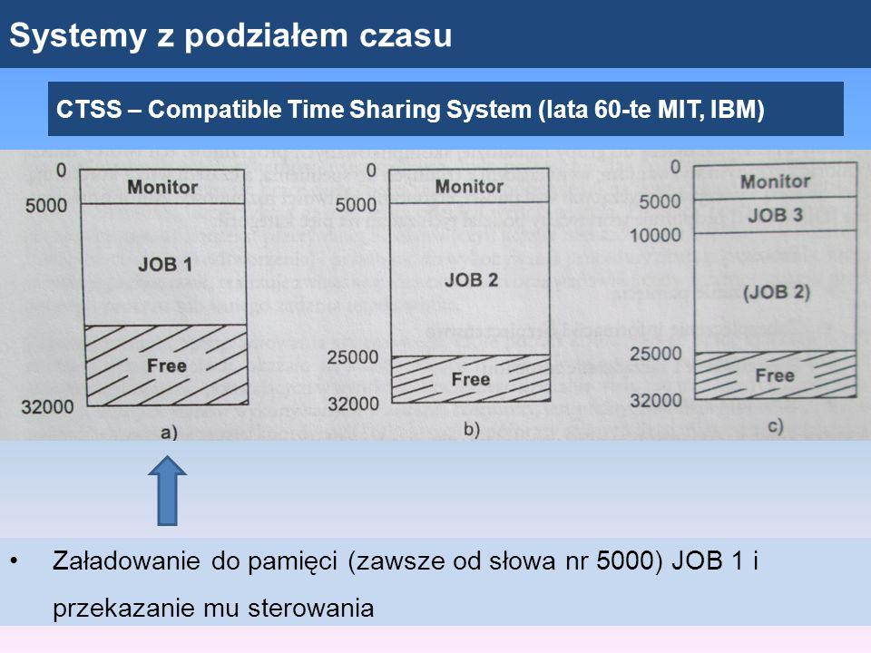 Systemy z podziałem czasu CTSS – Compatible Time Sharing System (lata 60-te MIT, IBM) Załadowanie do pamięci (zawsze od słowa nr 5000) JOB 1 i przekaz