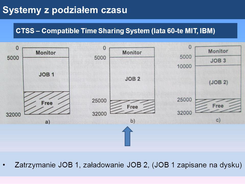 Systemy z podziałem czasu CTSS – Compatible Time Sharing System (lata 60-te MIT, IBM) Zatrzymanie JOB 1, załadowanie JOB 2, (JOB 1 zapisane na dysku)