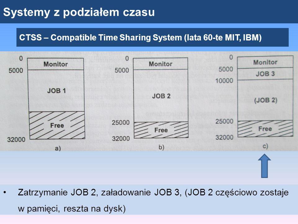 Systemy z podziałem czasu CTSS – Compatible Time Sharing System (lata 60-te MIT, IBM) Zatrzymanie JOB 2, załadowanie JOB 3, (JOB 2 częściowo zostaje w