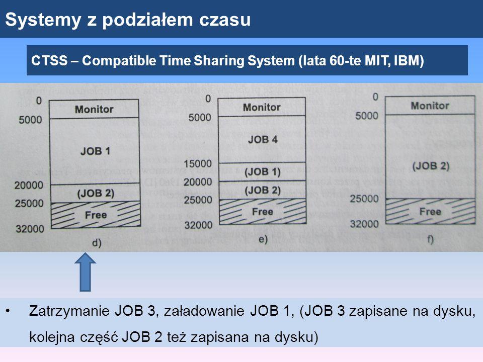 Systemy z podziałem czasu CTSS – Compatible Time Sharing System (lata 60-te MIT, IBM) Zatrzymanie JOB 3, załadowanie JOB 1, (JOB 3 zapisane na dysku,