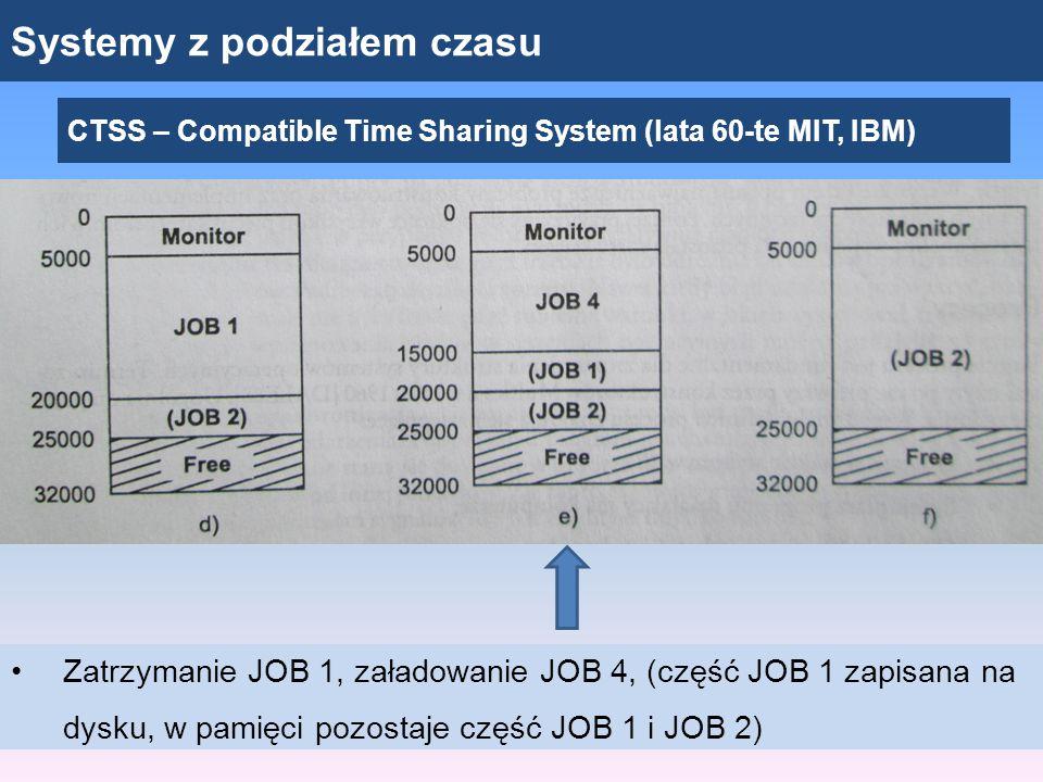 Systemy z podziałem czasu CTSS – Compatible Time Sharing System (lata 60-te MIT, IBM) Zatrzymanie JOB 1, załadowanie JOB 4, (część JOB 1 zapisana na d