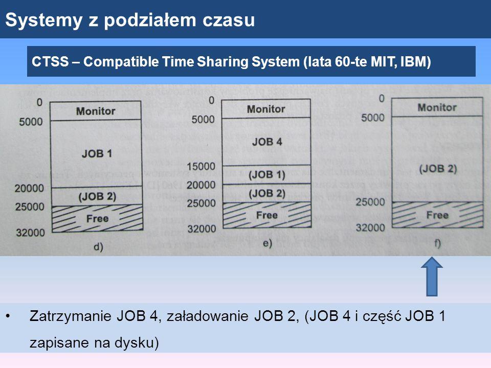 Systemy z podziałem czasu CTSS – Compatible Time Sharing System (lata 60-te MIT, IBM) Zatrzymanie JOB 4, załadowanie JOB 2, (JOB 4 i część JOB 1 zapis