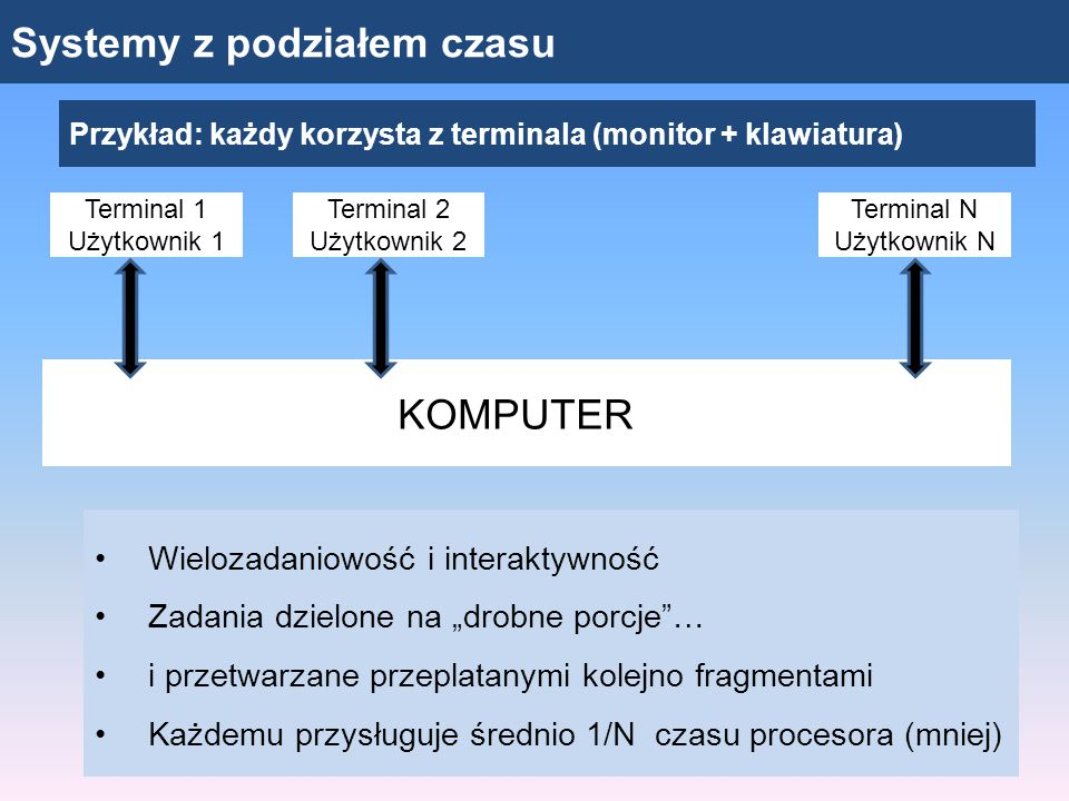 Systemy z podziałem czasu Przykład: każdy korzysta z terminala (monitor + klawiatura) KOMPUTER Terminal 1 Użytkownik 1 Terminal 2 Użytkownik 2 Termina
