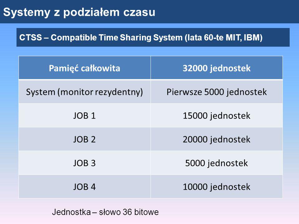 Systemy z podziałem czasu CTSS – Compatible Time Sharing System (lata 60-te MIT, IBM) Pamięć całkowita32000 jednostek System (monitor rezydentny)Pierw