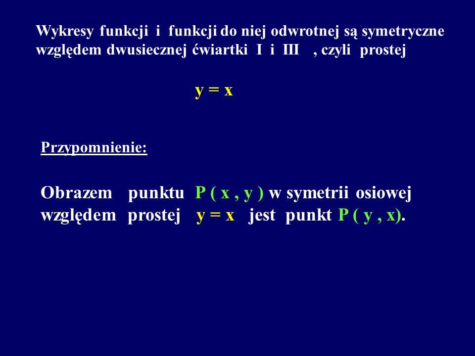 Wykresy funkcji i funkcji do niej odwrotnej są symetryczne względem dwusiecznej ćwiartki I i III, czyli prostej y = x Przypomnienie: Obrazem punktu P ( x, y ) w symetrii osiowej względem prostej y = x jest punkt P ( y, x).