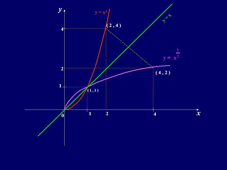 x y 1 1 0 ( 1, 1 ) 4 4 y = x 2 2 ( 2, 4 ) ( 4, 2 ) y = x 1 2 2