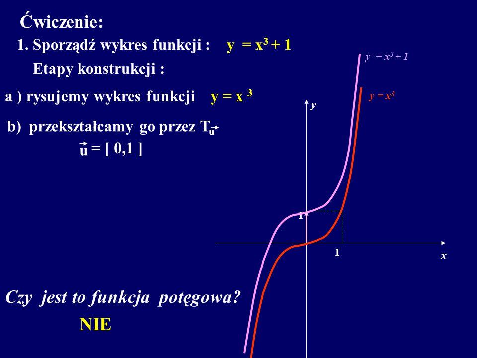 Ćwiczenie: 1. Sporządź wykres funkcji : y = x 3 + 1 Etapy konstrukcji : a ) rysujemy wykres funkcji y = x 3 x y 1 1 y = x 3 b) przekształcamy go przez