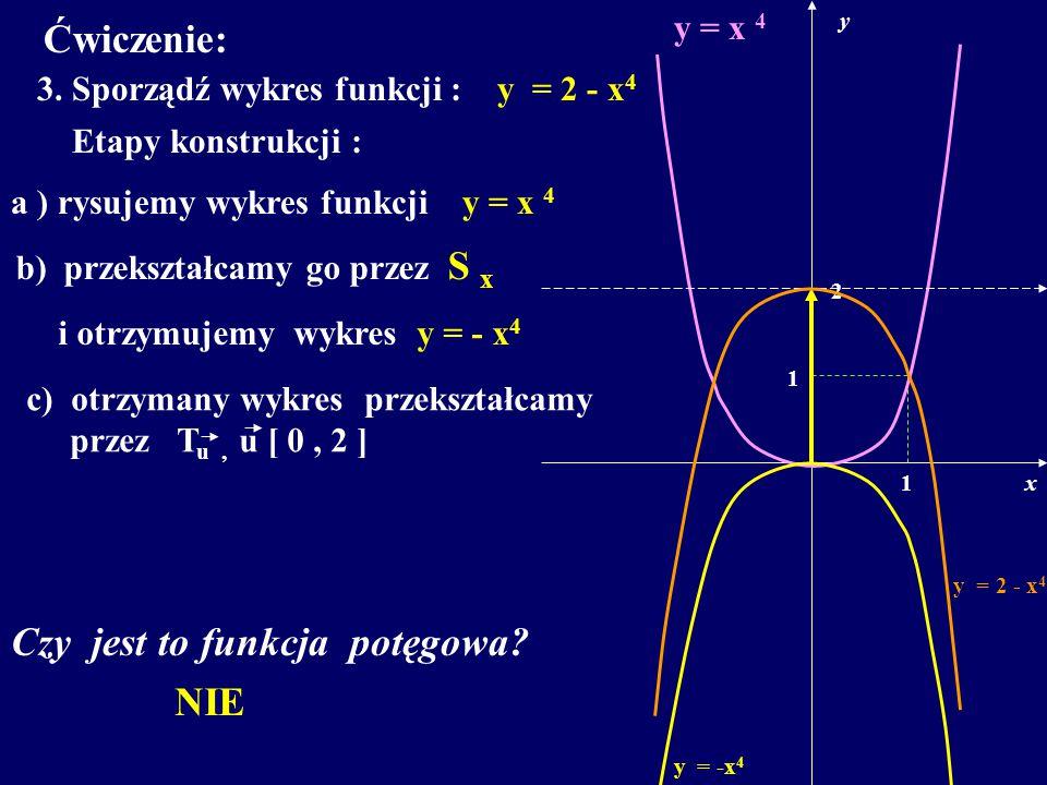 Ćwiczenie: 3. Sporządź wykres funkcji : y = 2 - x 4 Etapy konstrukcji : a ) rysujemy wykres funkcji y = x 4 x y 1 1 b) przekształcamy go przez S x Czy