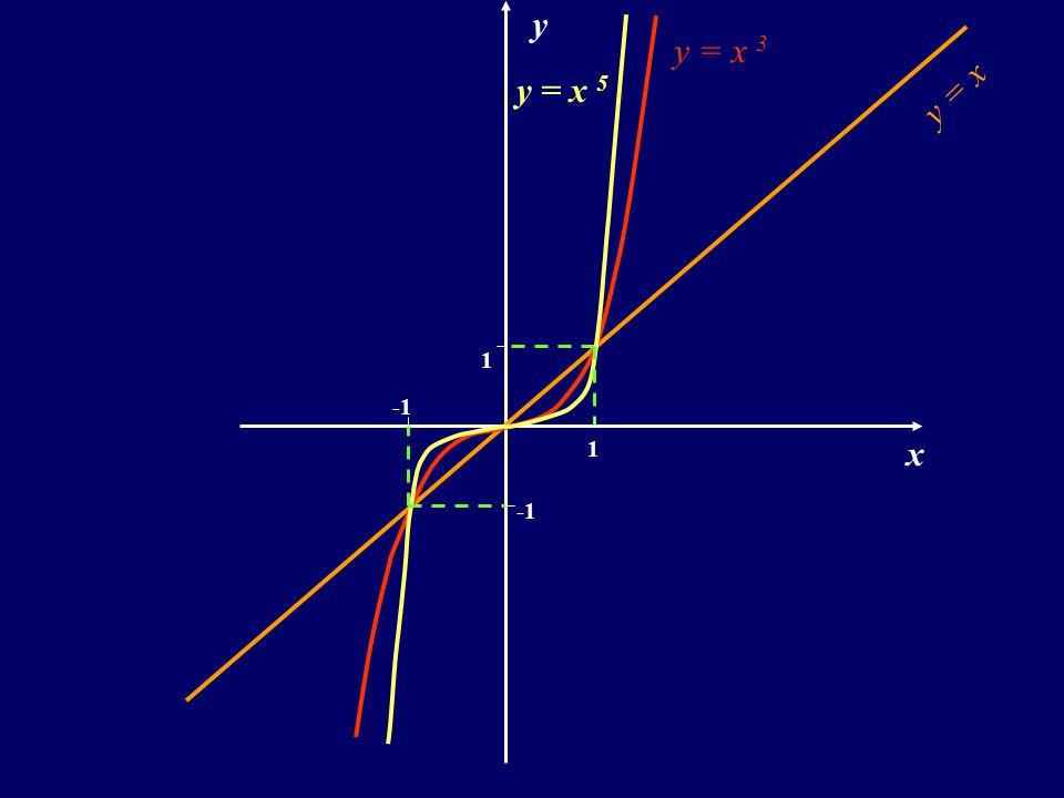 Własności: D =R Y =R ma miejsce zerowejednox 0 = 0.