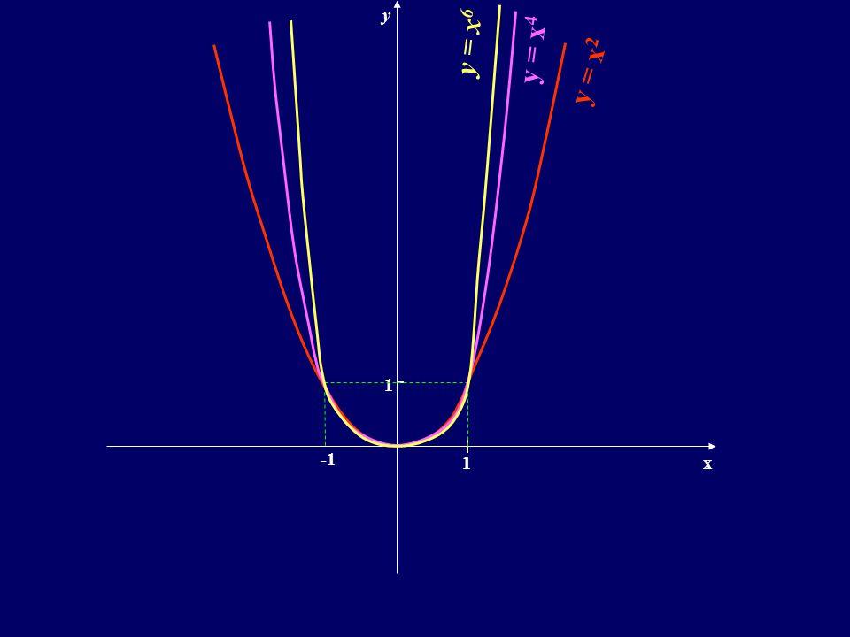 Zatem : Aby narysować wykres funkcji y = x 1 2 Najpierw rysujemy wykres funkcji y = x 2 w R +  { 0 }, a następnie przekształcamy go symetrycznie względem prostej : y = x