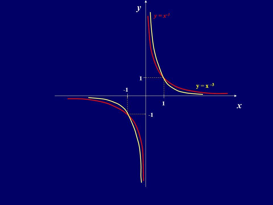 Własności: D =R \ { 0 } Y =R \ { 0 } miejsca zerowe: f  w R - parzystość: jest nieparzysta różnowartościowość: jest różnowartościowa nie ma miejsc zerowych f  w R + y = x –3..