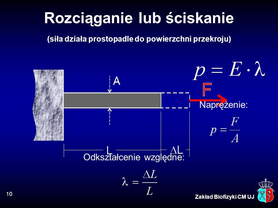 10 Zakład Biofizyki CM UJ Rozciąganie lub ściskanie (siła działa prostopadle do powierzchni przekroju) Odkształcenie względne: Naprężenie: