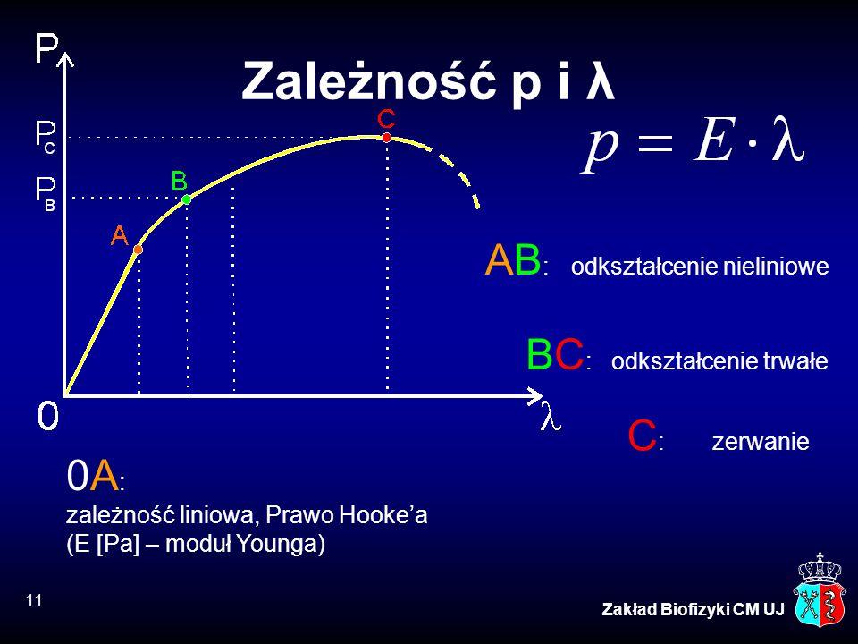 11 Zakład Biofizyki CM UJ Zależność p i λ 0A : zależność liniowa, Prawo Hooke'a (E [Pa] – moduł Younga) BC : odkształcenie trwałe C : zerwanie AB : od