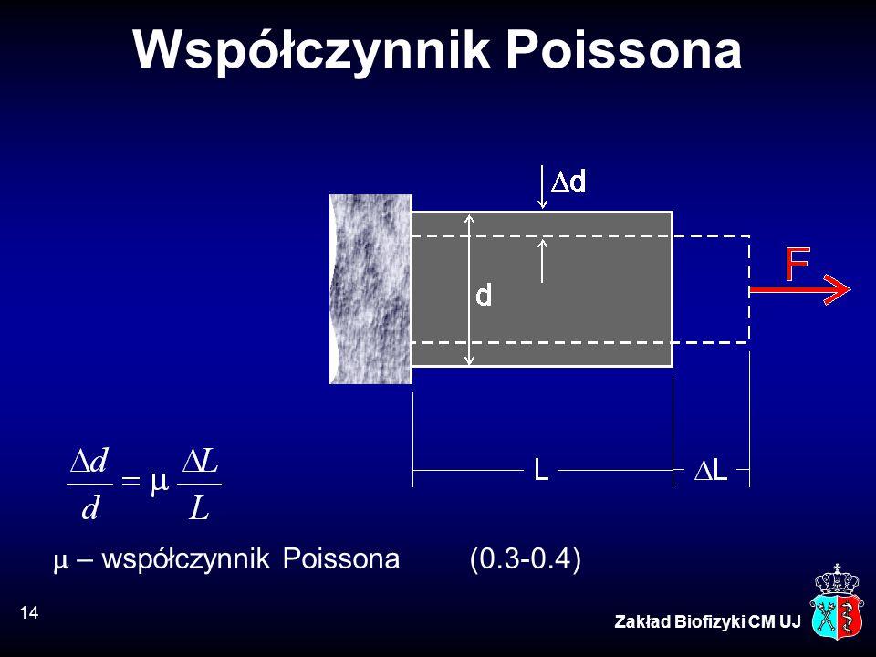 14 Zakład Biofizyki CM UJ Współczynnik Poissona  – współczynnik Poissona (0.3-0.4)
