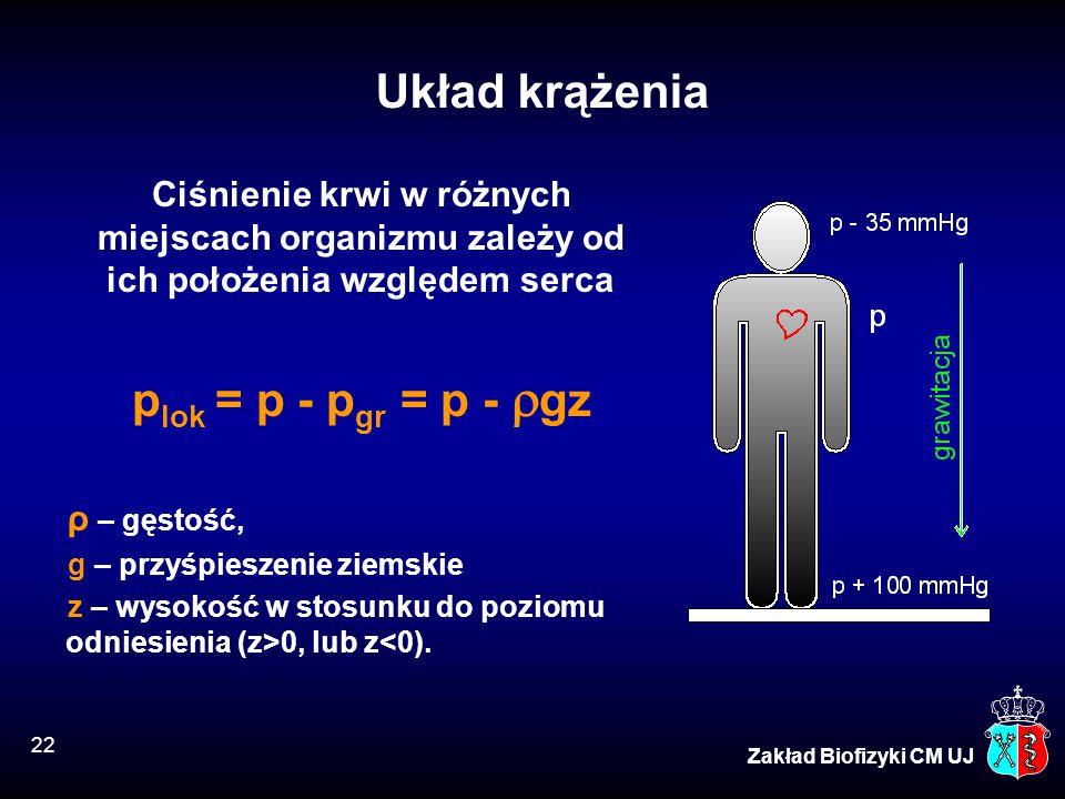 22 Zakład Biofizyki CM UJ Układ krążenia Ciśnienie krwi w różnych miejscach organizmu zależy od ich położenia względem serca p lok = p - p gr = p - 