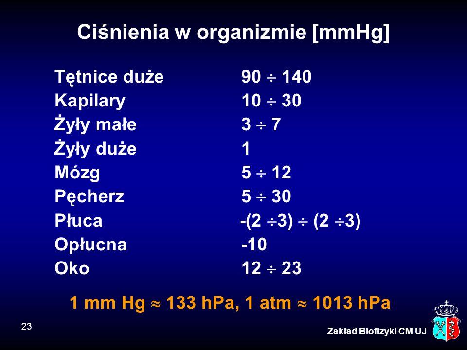 23 Zakład Biofizyki CM UJ Ciśnienia w organizmie [mmHg] Tętnice duże90  140 Kapilary10  30 Żyły małe3  7 Żyły duże1 Mózg5  12 Pęcherz5  30 Płuca