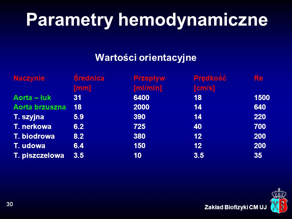 30 Zakład Biofizyki CM UJ Parametry hemodynamiczne Wartości orientacyjne NaczynieŚrednicaPrzepływPrędkośćRe [mm][ml/min][cm/s] Aorta – łuk316400181500