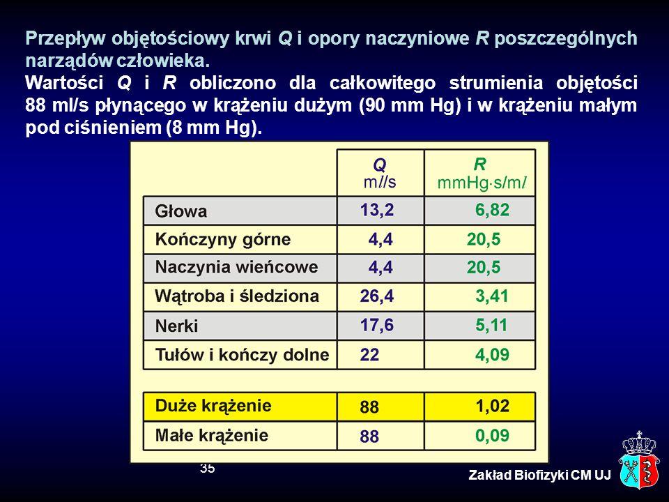 35 Zakład Biofizyki CM UJ Przepływ objętościowy krwi Q i opory naczyniowe R poszczególnych narządów człowieka. Wartości Q i R obliczono dla całkowiteg