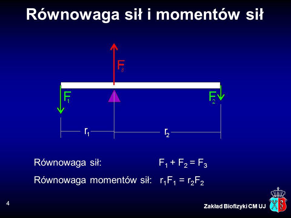 15 Zakład Biofizyki CM UJ Wytrzymałość kości (B) Rozciąganie:p = 124 MPaλ = 1.41% Ściskanie:p = 170 MPaλ = 1.85% Ścinanie: p = 54 MPaε = 3.2% Ciśnienie atmosferyczne: 0.1 MPa Maksymalne fizjologiczne: ~10 MPa (stopa – ciśnienie dynamiczne)