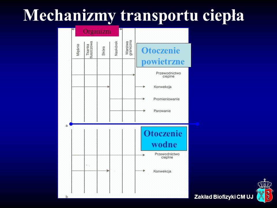 Mechanizmy transportu ciepła Otoczenie wodne Organizm Otoczenie powietrzne Zakład Biofizyki CM UJ
