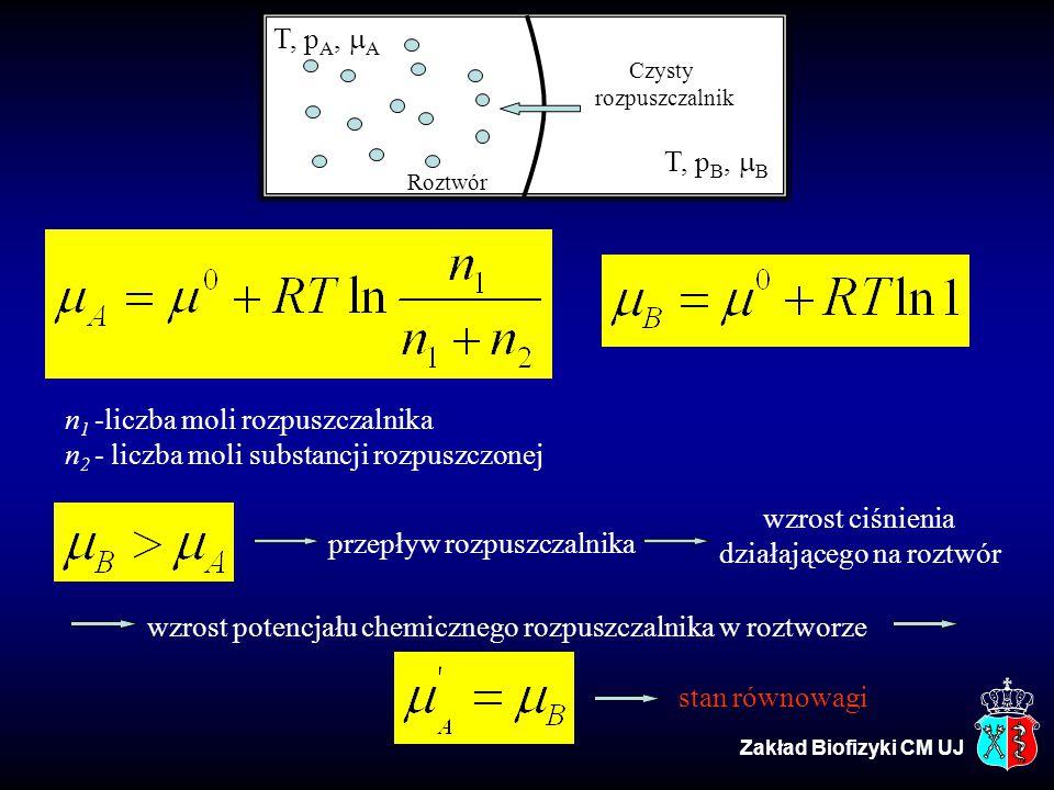 T, p A,  A T, p B,  B Czysty rozpuszczalnik Roztwór n 1 -liczba moli rozpuszczalnika n 2 - liczba moli substancji rozpuszczonej przepływ rozpuszczal