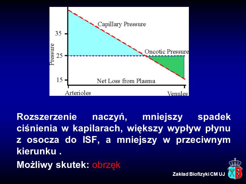 Rozszerzenie naczyń, mniejszy spadek ciśnienia w kapilarach, większy wypływ płynu z osocza do ISF, a mniejszy w przeciwnym kierunku. Możliwy skutek: o