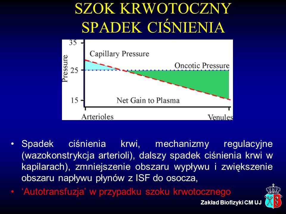 SZOK KRWOTOCZNY SPADEK CIŚNIENIA Spadek ciśnienia krwi, mechanizmy regulacyjne (wazokonstrykcja arterioli), dalszy spadek ciśnienia krwi w kapilarach)