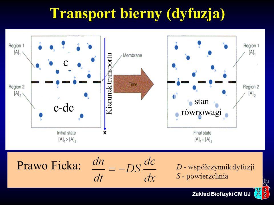 Prawo Ficka: D - współczynnik dyfuzji S - powierzchnia Transport bierny (dyfuzja) c-dc c stan równowagi Kierunek transportu X Zakład Biofizyki CM UJ