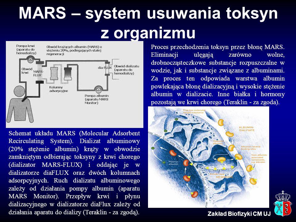 MARS – system usuwania toksyn z organizmu Schemat układu MARS (Molecular Adsorbent Recirculating System). Dializat albuminowy (20% stężenie albumin) k