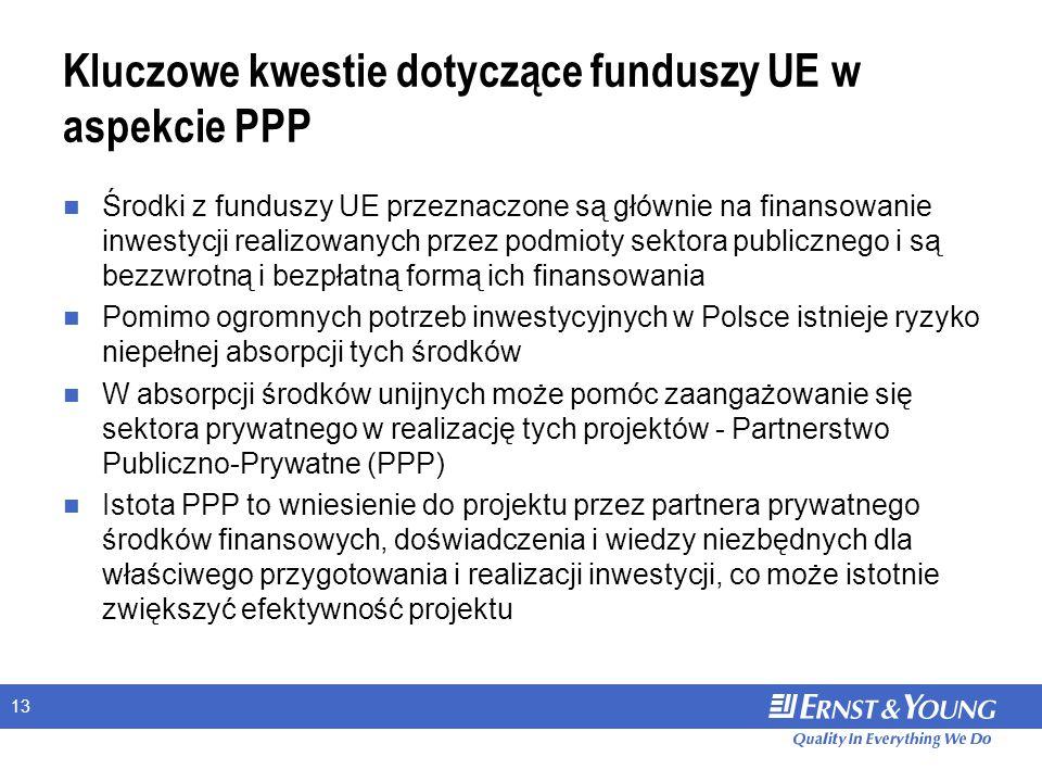 13 Kluczowe kwestie dotyczące funduszy UE w aspekcie PPP Środki z funduszy UE przeznaczone są głównie na finansowanie inwestycji realizowanych przez podmioty sektora publicznego i są bezzwrotną i bezpłatną formą ich finansowania Pomimo ogromnych potrzeb inwestycyjnych w Polsce istnieje ryzyko niepełnej absorpcji tych środków W absorpcji środków unijnych może pomóc zaangażowanie się sektora prywatnego w realizację tych projektów - Partnerstwo Publiczno-Prywatne (PPP) Istota PPP to wniesienie do projektu przez partnera prywatnego środków finansowych, doświadczenia i wiedzy niezbędnych dla właściwego przygotowania i realizacji inwestycji, co może istotnie zwiększyć efektywność projektu