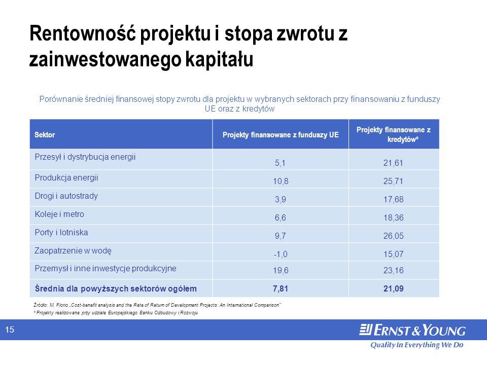 15 Rentowność projektu i stopa zwrotu z zainwestowanego kapitału SektorProjekty finansowane z funduszy UE Projekty finansowane z kredytów* Przesył i dystrybucja energii 5,121,61 Produkcja energii 10,825,71 Drogi i autostrady 3,917,68 Koleje i metro 6,618,36 Porty i lotniska 9,726,05 Zaopatrzenie w wodę -1,015,07 Przemysł i inne inwestycje produkcyjne 19,623,16 Średnia dla powyższych sektorów ogółem7,8121,09 Porównanie średniej finansowej stopy zwrotu dla projektu w wybranych sektorach przy finansowaniu z funduszy UE oraz z kredytów Źródło: M.