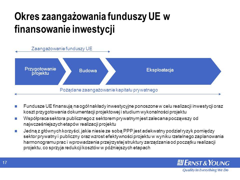 17 Okres zaangażowania funduszy UE w finansowanie inwestycji Przygotowanie projektu Eksploatacja Zaangażowanie funduszy UE Budowa Fundusze UE finansują na ogół nakłady inwestycyjne ponoszone w celu realizacji inwestycji oraz koszt przygotowania dokumentacji projektowej i studium wykonalności projektu Współpraca sektora publicznego z sektorem prywatnym jest zalecana począwszy od najwcześniejszych etapów realizacji projektu Jedną z głównych korzyści, jakie niesie ze sobą PPP jest adekwatny podział ryzyk pomiędzy sektor prywatny i publiczny oraz wzrost efektywności projektu w wyniku rzetelnego zaplanowania harmonogramu prac i wprowadzenia przejrzystej struktury zarządzania od początku realizacji projektu, co sprzyja redukcji kosztów w późniejszych etapach Pożądane zaangażowanie kapitału prywatnego