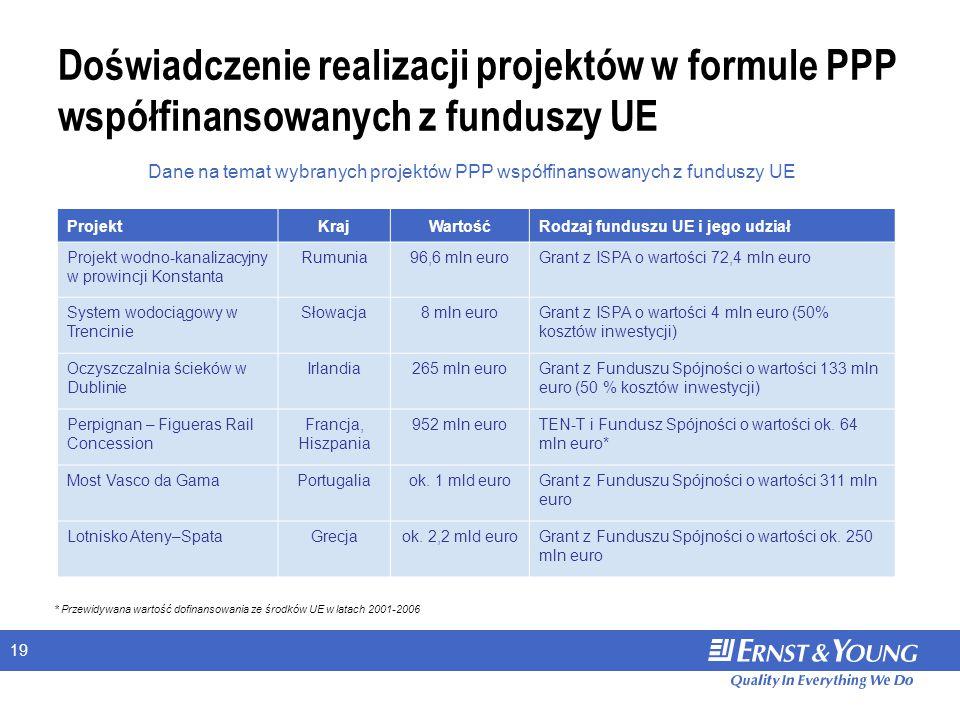 19 Doświadczenie realizacji projektów w formule PPP współfinansowanych z funduszy UE ProjektKrajWartośćRodzaj funduszu UE i jego udział Projekt wodno-kanalizacyjny w prowincji Konstanta Rumunia96,6 mln euroGrant z ISPA o wartości 72,4 mln euro System wodociągowy w Trencinie Słowacja8 mln euroGrant z ISPA o wartości 4 mln euro (50% kosztów inwestycji) Oczyszczalnia ścieków w Dublinie Irlandia265 mln euroGrant z Funduszu Spójności o wartości 133 mln euro (50 % kosztów inwestycji) Perpignan – Figueras Rail Concession Francja, Hiszpania 952 mln euroTEN-T i Fundusz Spójności o wartości ok.