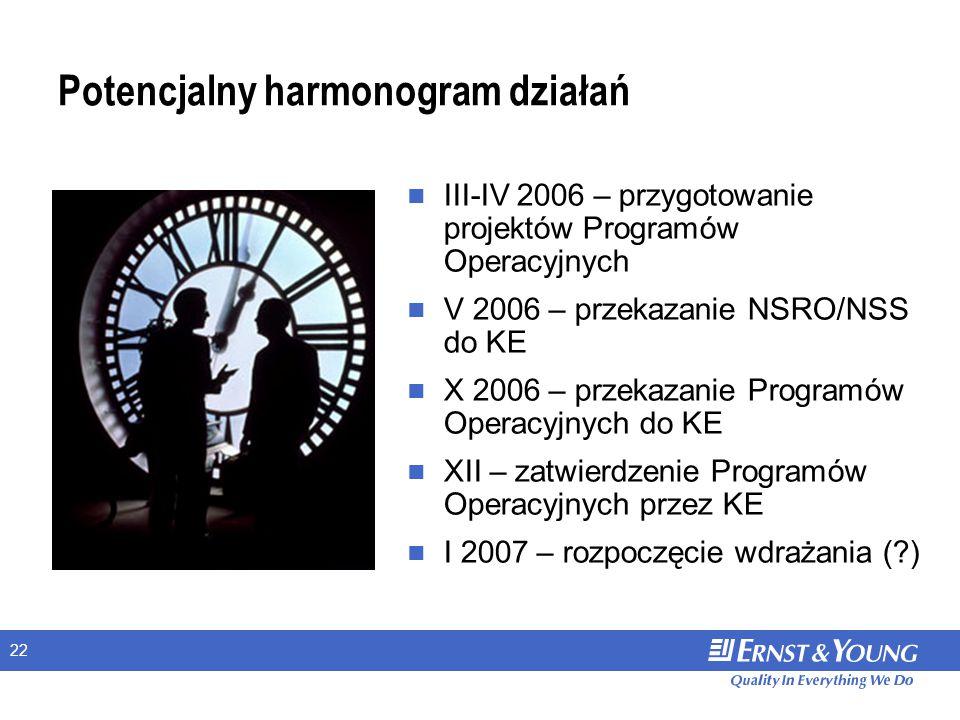 22 Potencjalny harmonogram działań III-IV 2006 – przygotowanie projektów Programów Operacyjnych V 2006 – przekazanie NSRO/NSS do KE X 2006 – przekazanie Programów Operacyjnych do KE XII – zatwierdzenie Programów Operacyjnych przez KE I 2007 – rozpoczęcie wdrażania ( )
