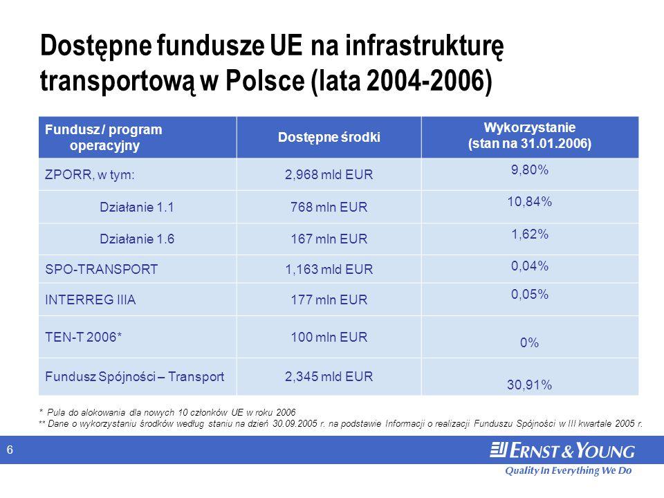 6 Dostępne fundusze UE na infrastrukturę transportową w Polsce (lata 2004-2006) Fundusz / program operacyjny Dostępne środki Wykorzystanie (stan na 31.01.2006) ZPORR, w tym:2,968 mld EUR 9,80% Działanie 1.1768 mln EUR 10,84% Działanie 1.6167 mln EUR 1,62% SPO-TRANSPORT1,163 mld EUR 0,04% INTERREG IIIA177 mln EUR 0,05% TEN-T 2006*100 mln EUR 0% Fundusz Spójności – Transport2,345 mld EUR 30,91% * Pula do alokowania dla nowych 10 członków UE w roku 2006 ** Dane o wykorzystaniu środków według staniu na dzień 30.09.2005 r.