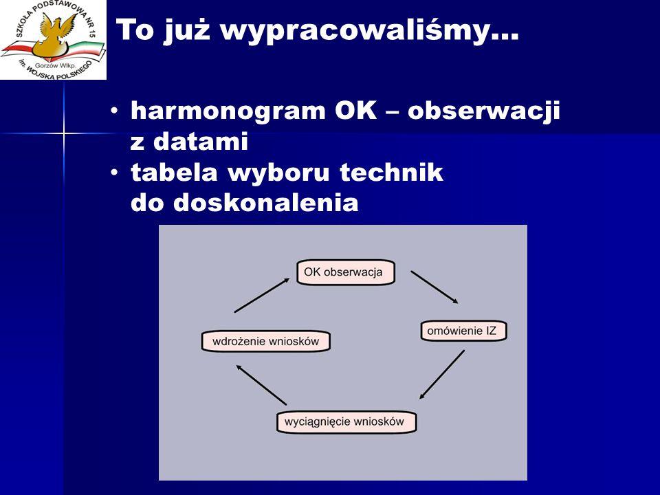 harmonogram OK – obserwacji z datami tabela wyboru technik do doskonalenia