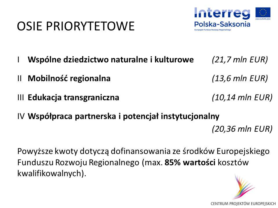 OSIE PRIORYTETOWE IWspólne dziedzictwo naturalne i kulturowe (21,7 mln EUR) IIMobilność regionalna(13,6 mln EUR) III Edukacja transgraniczna(10,14 mln