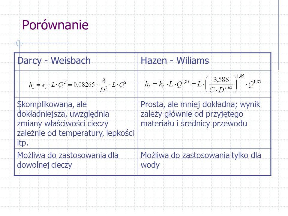 Porównanie Darcy - WeisbachHazen - Wiliams Skomplikowana, ale dokładniejsza, uwzględnia zmiany właściwości cieczy zależnie od temperatury, lepkości it