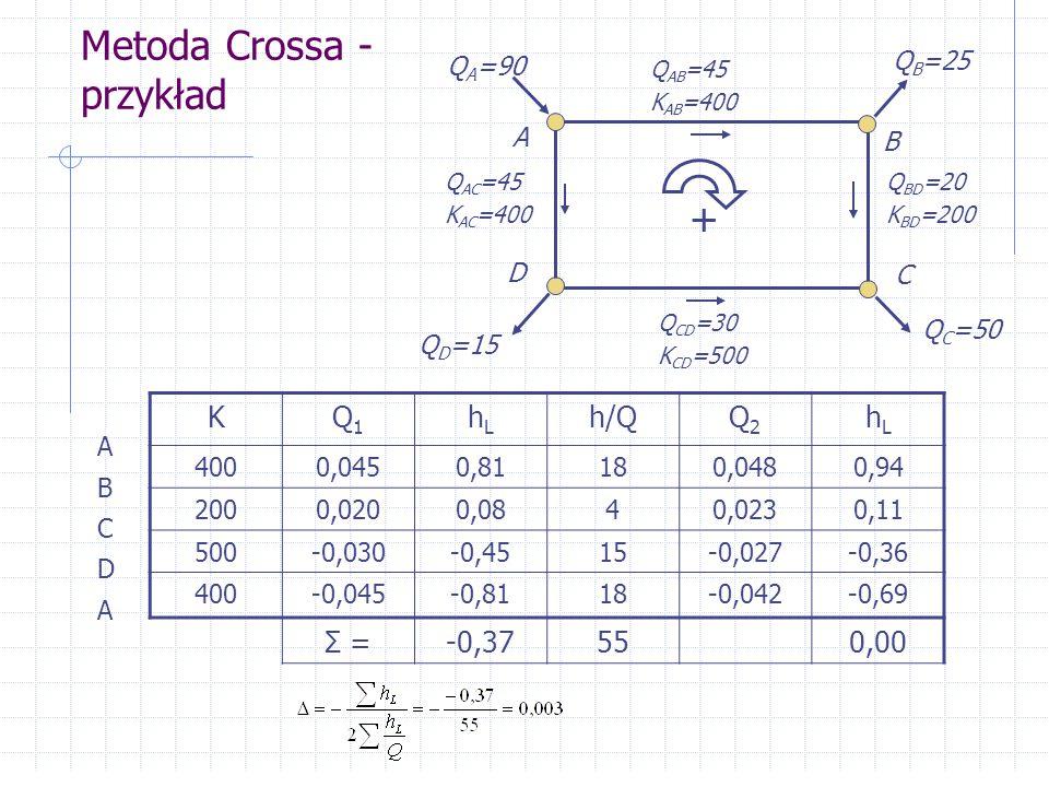 Metoda Crossa - przykład KQ1Q1 hLhL h/QQ2Q2 hLhL 4000,0450,81180,0480,94 2000,0200,0840,0230,11 500-0,030-0,4515-0,027-0,36 400-0,045-0,8118-0,042-0,6