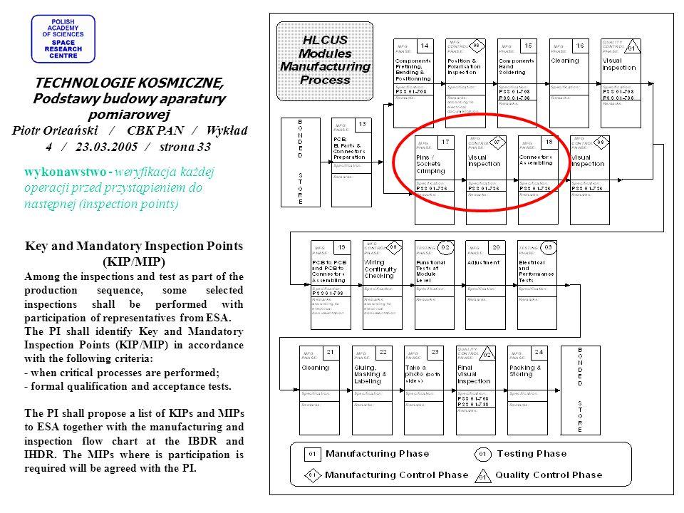 wykonawstwo - weryfikacja każdej operacji przed przystąpieniem do następnej (inspection points) Key and Mandatory Inspection Points (KIP/MIP) Among th