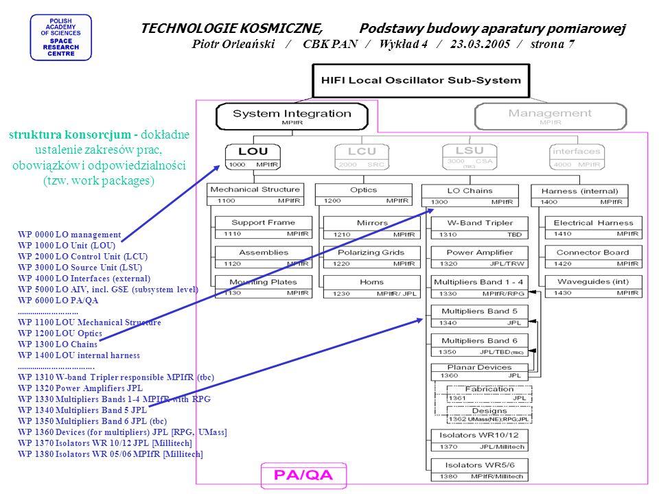 """organizacja pracy - wczesne i bardzo dokładne sprecyzowanie wymagań technicznych oraz pełna specyfikacja interfejsów, """"Experiment Interface Document jako podstawowe źródło informacji o projekcie TECHNOLOGIE KOSMICZNE, Podstawy budowy aparatury pomiarowej Piotr Orleański / CBK PAN / Wykład 4 / 23.03.2005 / strona 8"""