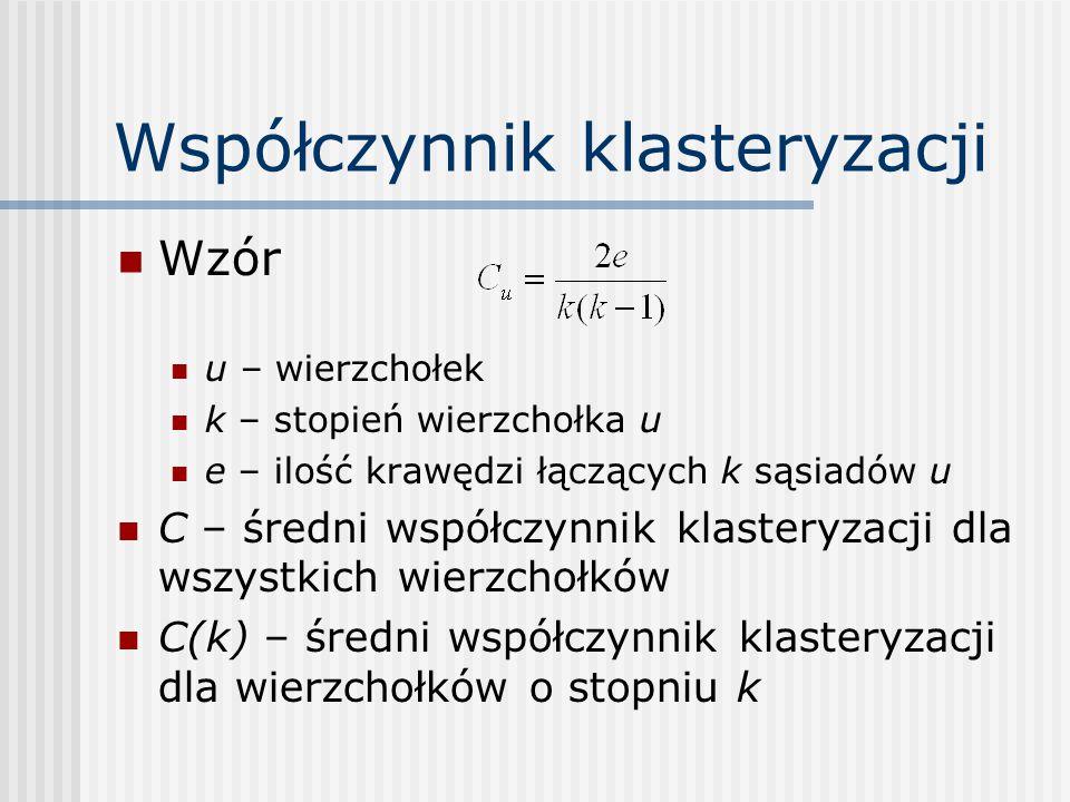 Współczynnik klasteryzacji Wzór u – wierzchołek k – stopień wierzchołka u e – ilość krawędzi łączących k sąsiadów u C – średni współczynnik klasteryzacji dla wszystkich wierzchołków C(k) – średni współczynnik klasteryzacji dla wierzchołków o stopniu k