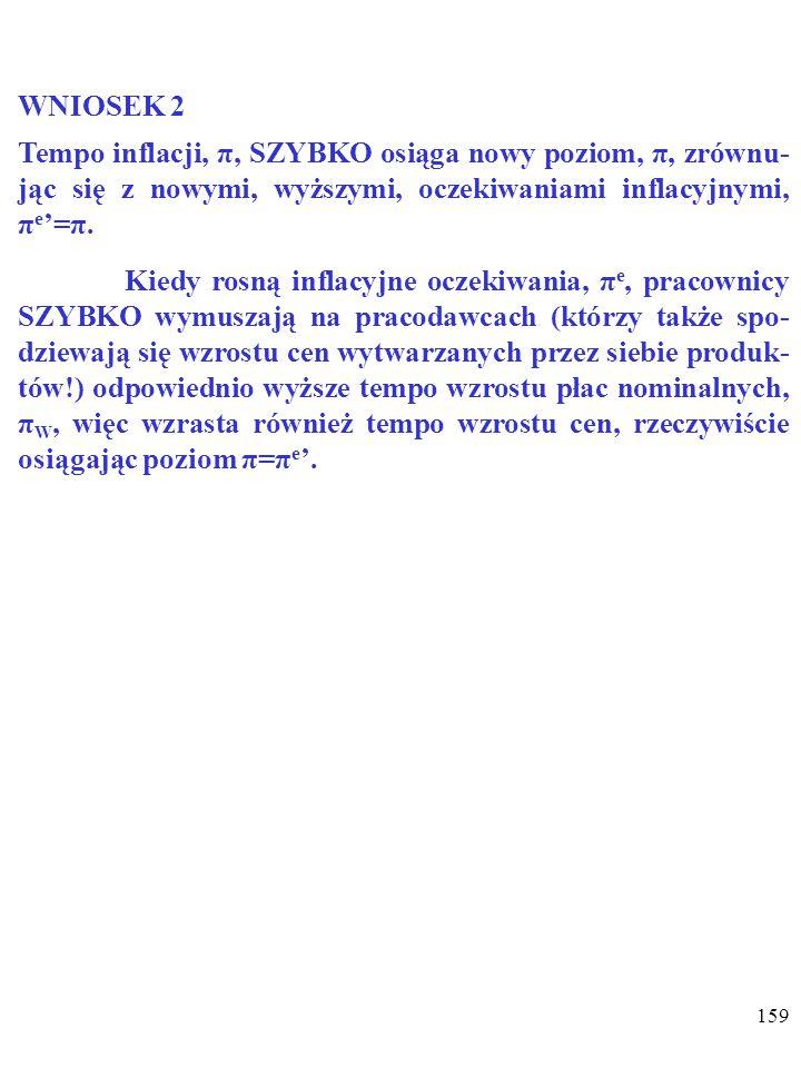 158 WNIOSEK 1 Po wzroście tempa wzrostu nominalnej podaży pieniądza, M SN, NOWE oczekiwania inflacyjne, π e ', zrównają się z przewidywanym nowym tempem inflacji π (π e '=π).
