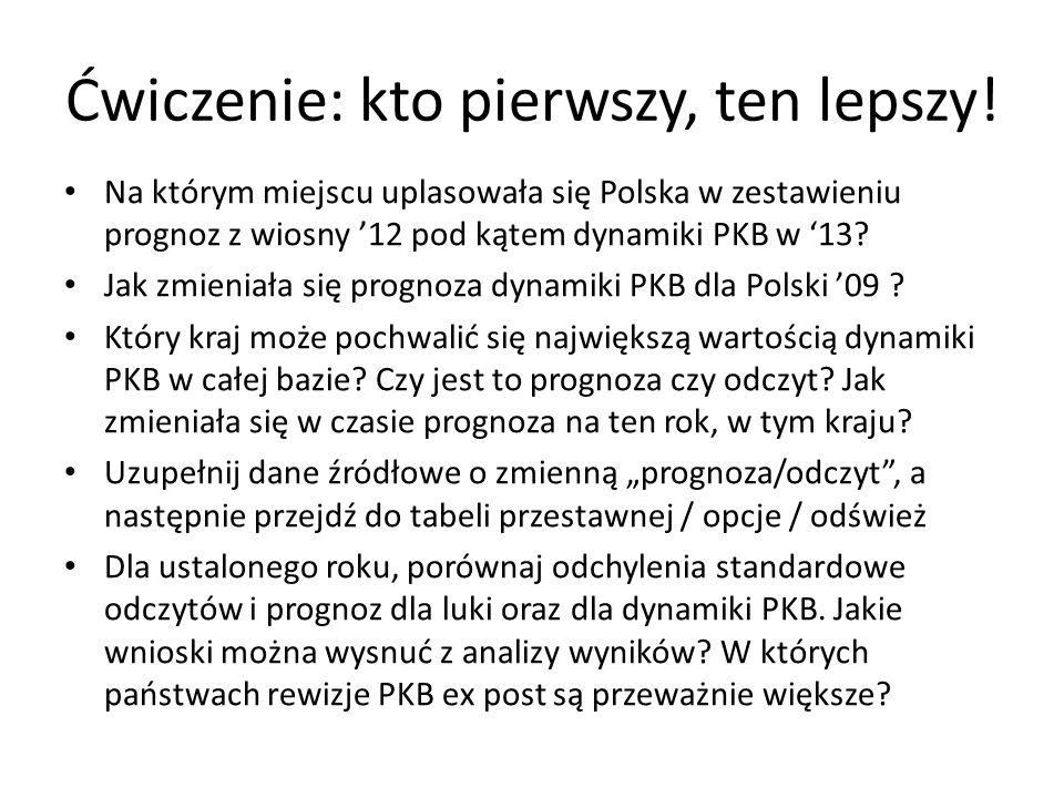 Ćwiczenie: kto pierwszy, ten lepszy! Na którym miejscu uplasowała się Polska w zestawieniu prognoz z wiosny '12 pod kątem dynamiki PKB w '13? Jak zmie